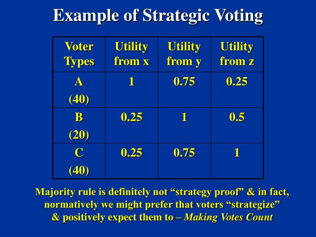 Example of Strategic Voting