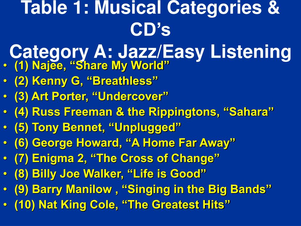 Table 1: Musical Categories & CD's