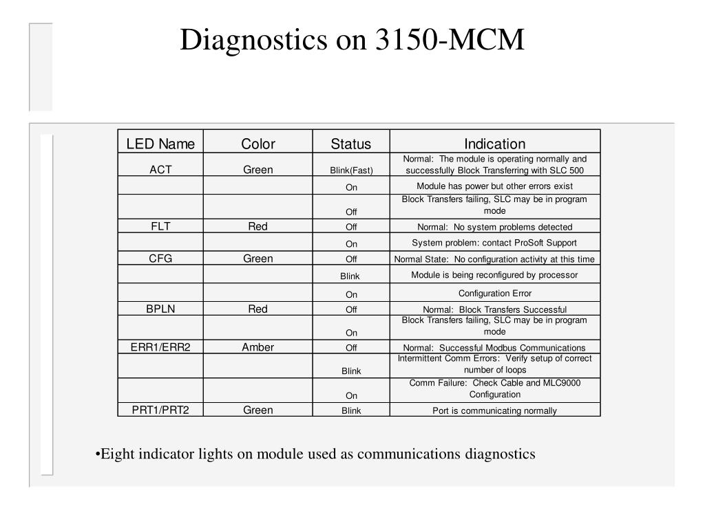 Diagnostics on 3150-MCM