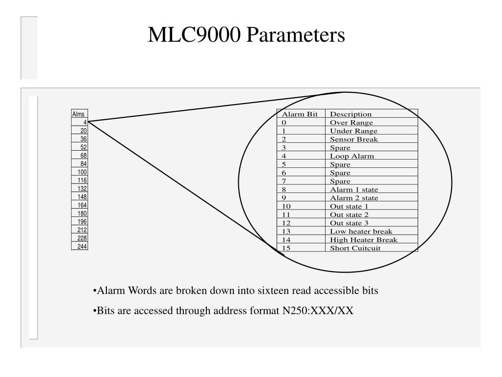 MLC9000 Parameters