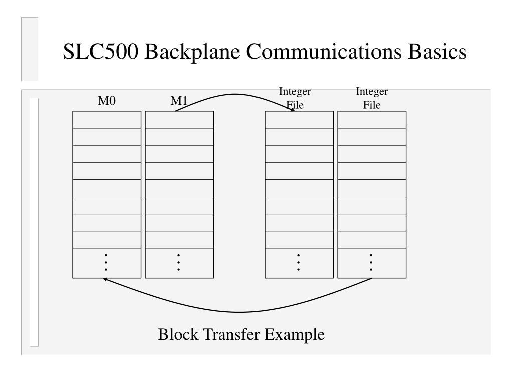 SLC500 Backplane Communications Basics