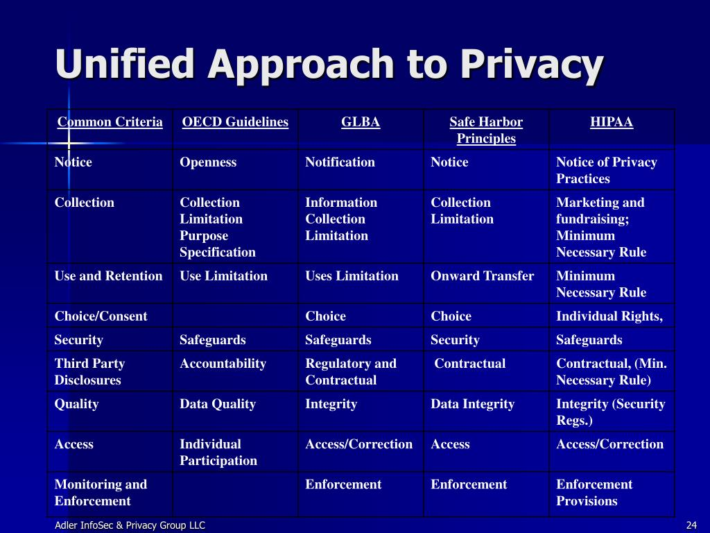 Unified Approach to Privacy