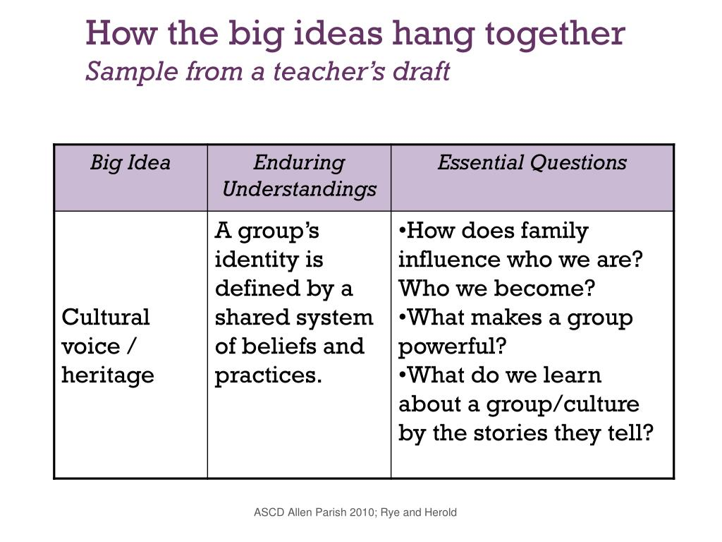 How the big ideas hang together