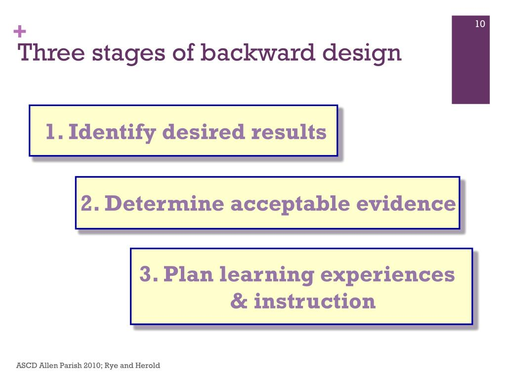 Three stages of backward design