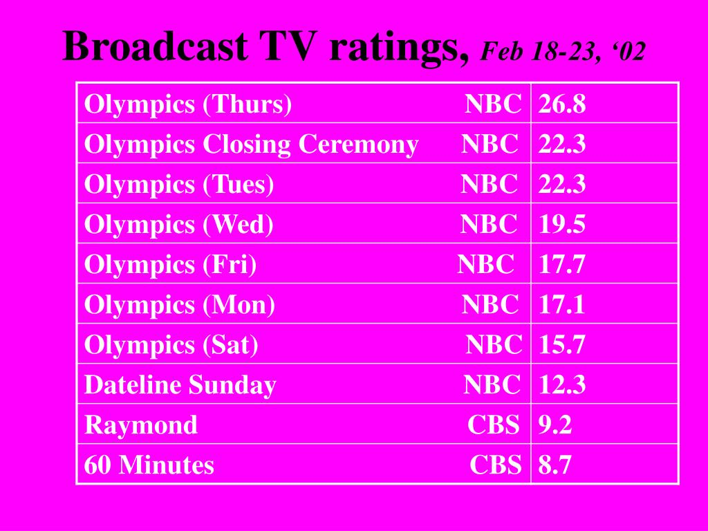 Broadcast TV ratings,