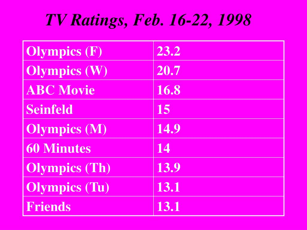 TV Ratings, Feb. 16-22, 1998