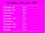 tv ratings feb 16 22 1998