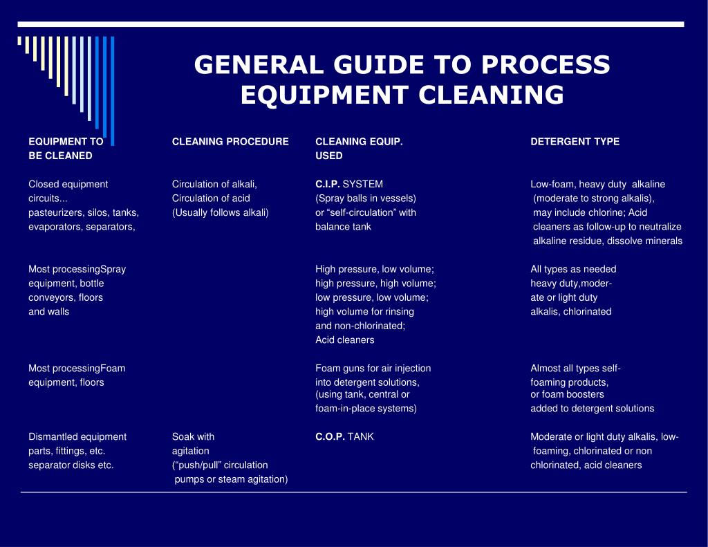 GENERAL GUIDE TO PROCESS