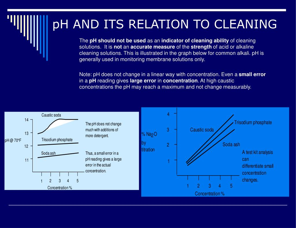 pH AND ITS RELATION TO CLEANING
