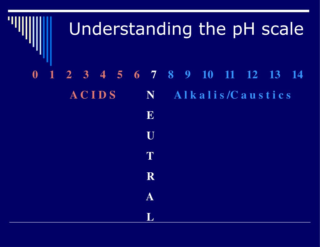 Understanding the pH scale