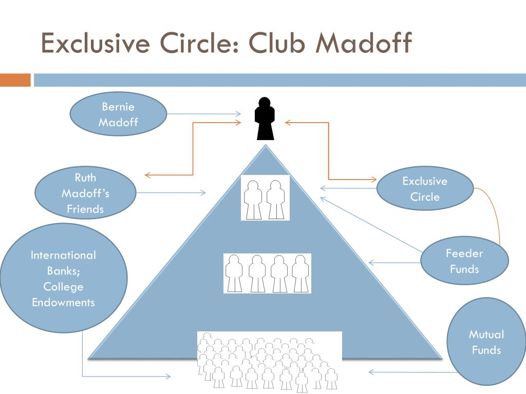 Exclusive Circle: Club Madoff