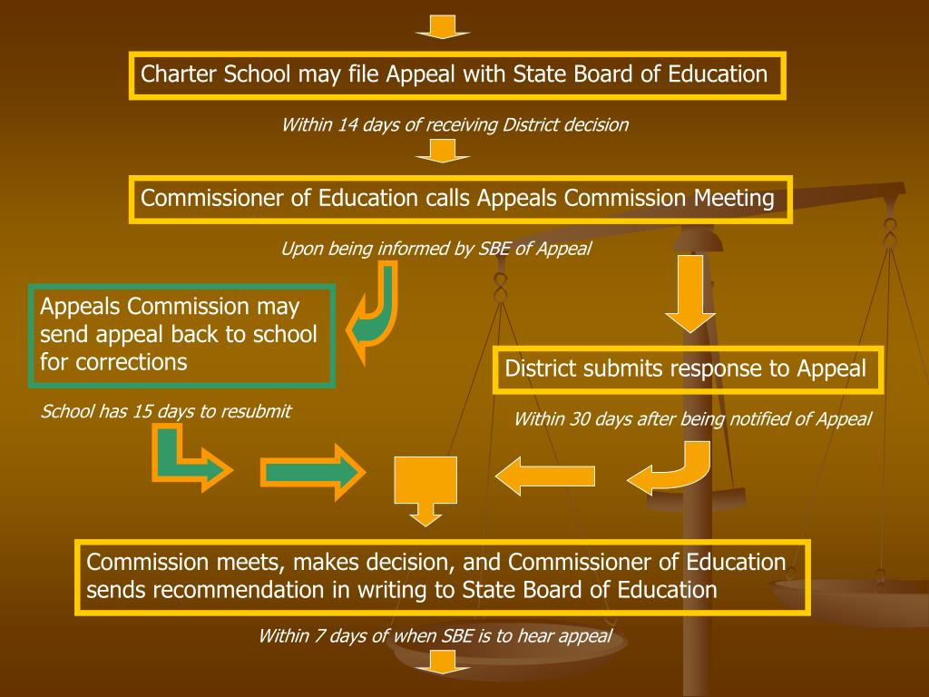 Charter School may file Appeal with State Board of Education
