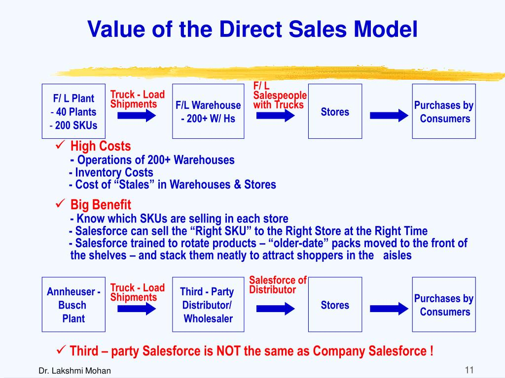 Value of the Direct Sales Model