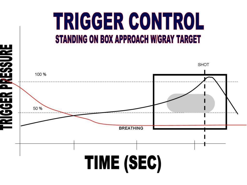 TRIGGER CONTROL