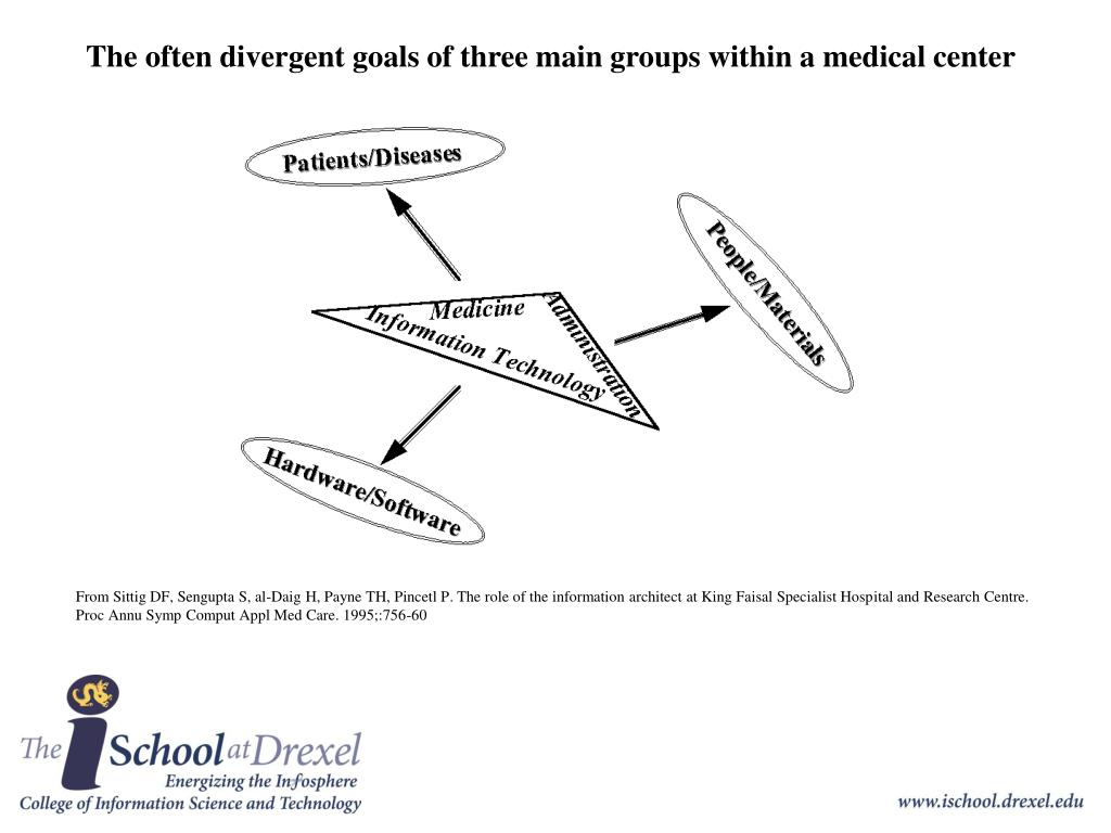 The often divergent goals of three main groups within a medical center