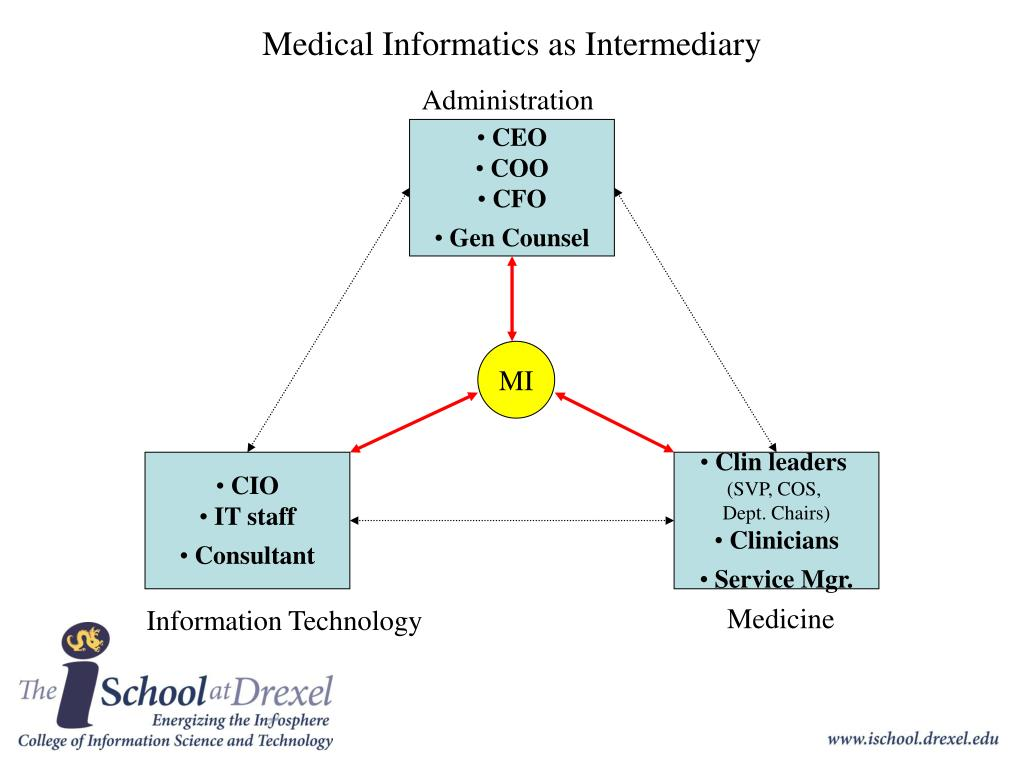 Medical Informatics as Intermediary