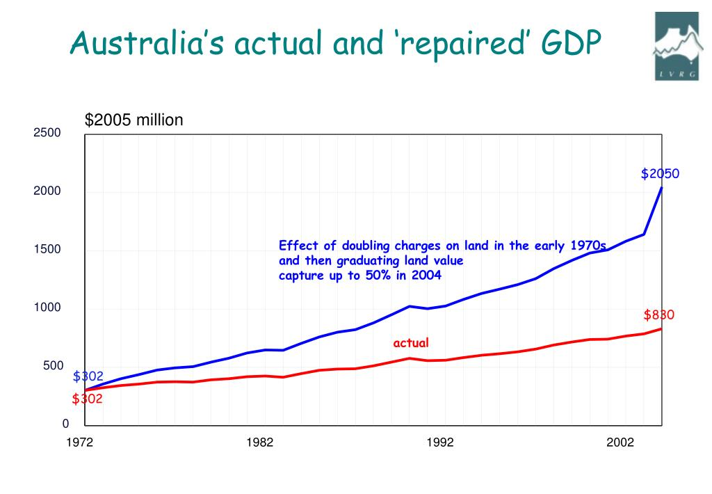 Australia's actual and 'repaired' GDP