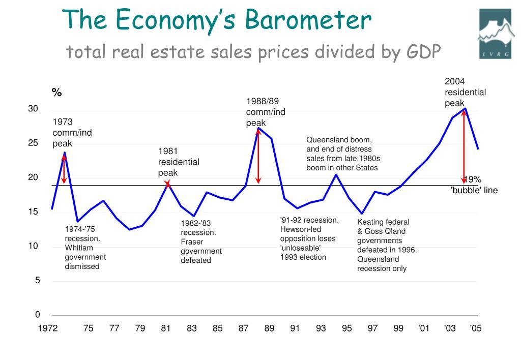 The Economy's Barometer