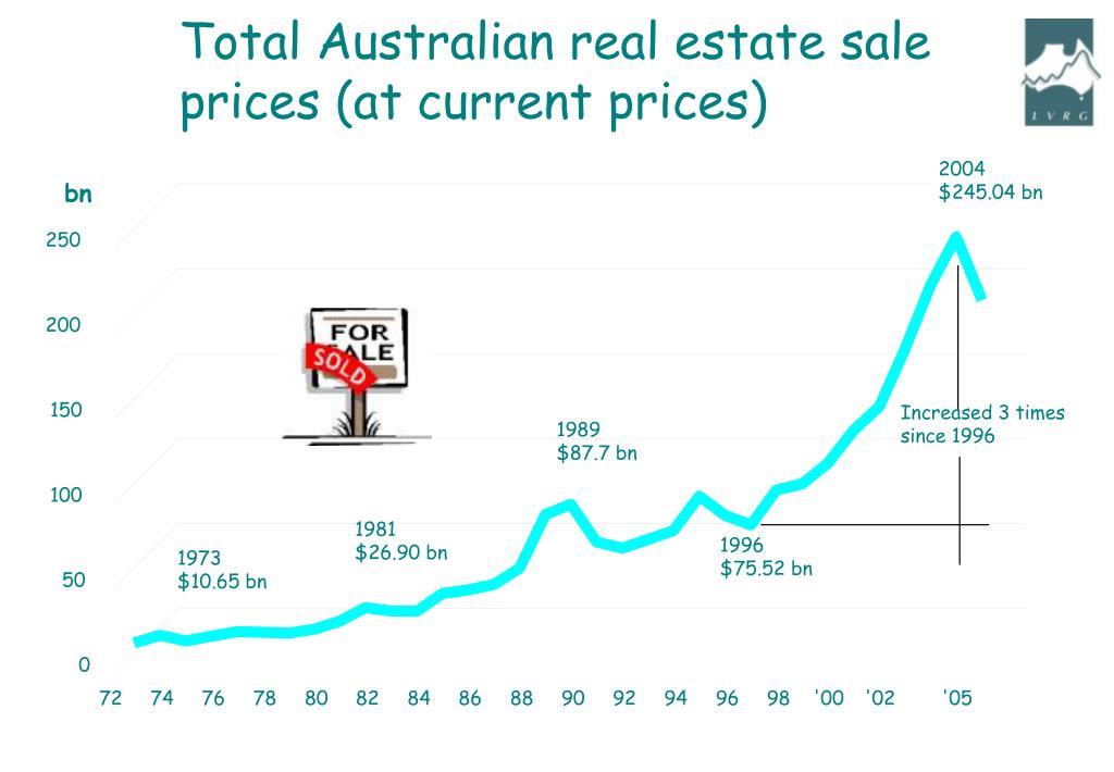 Total Australian real estate sale