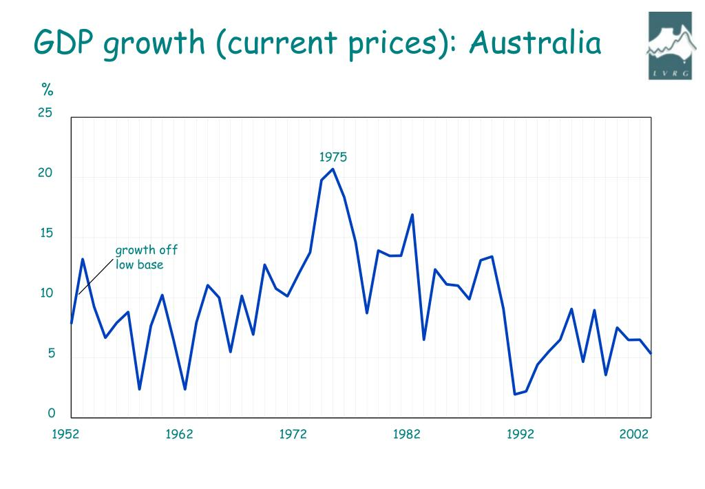 GDP growth (current prices): Australia