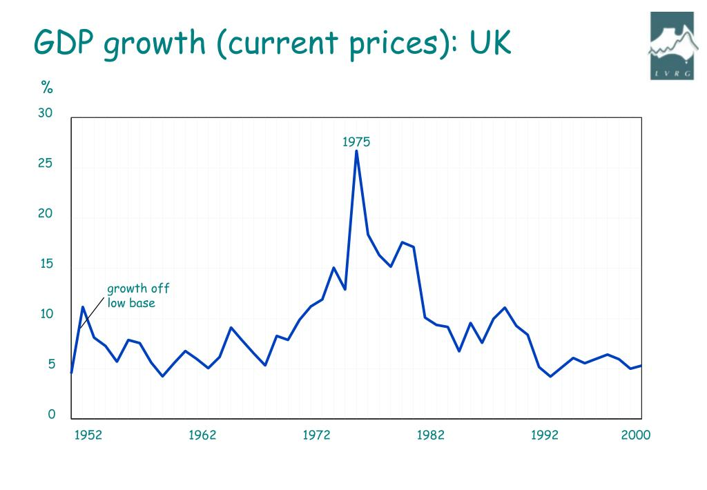 GDP growth (current prices): UK