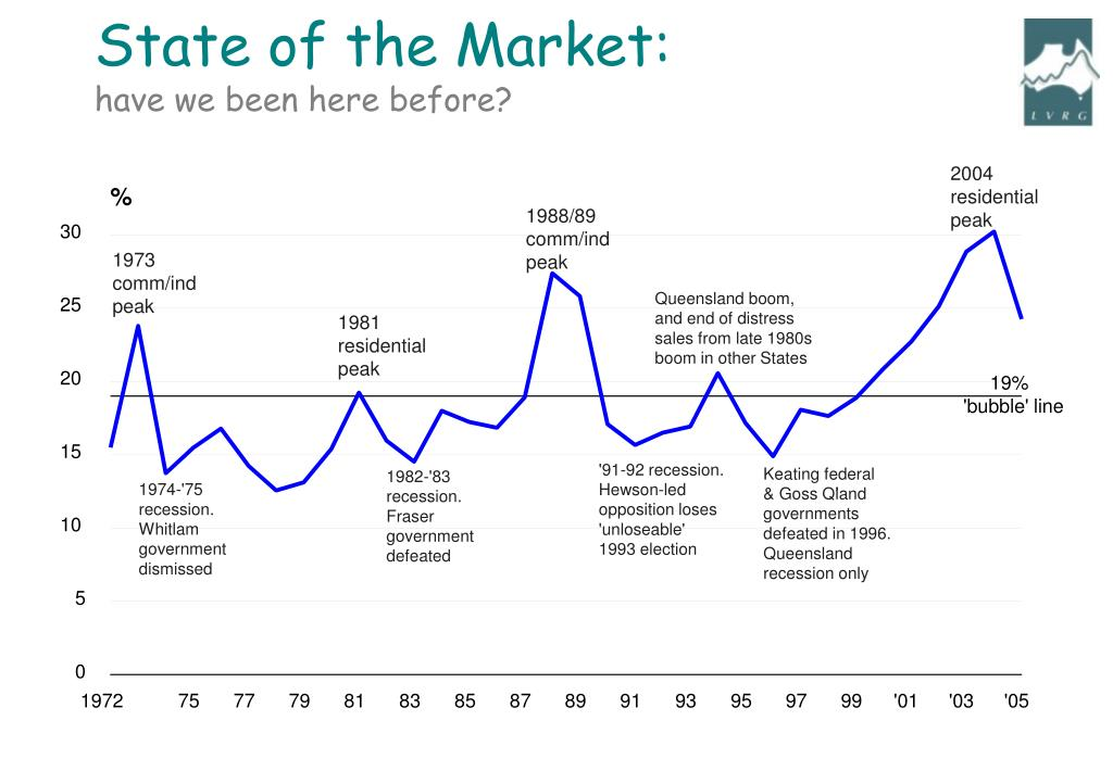 State of the Market: