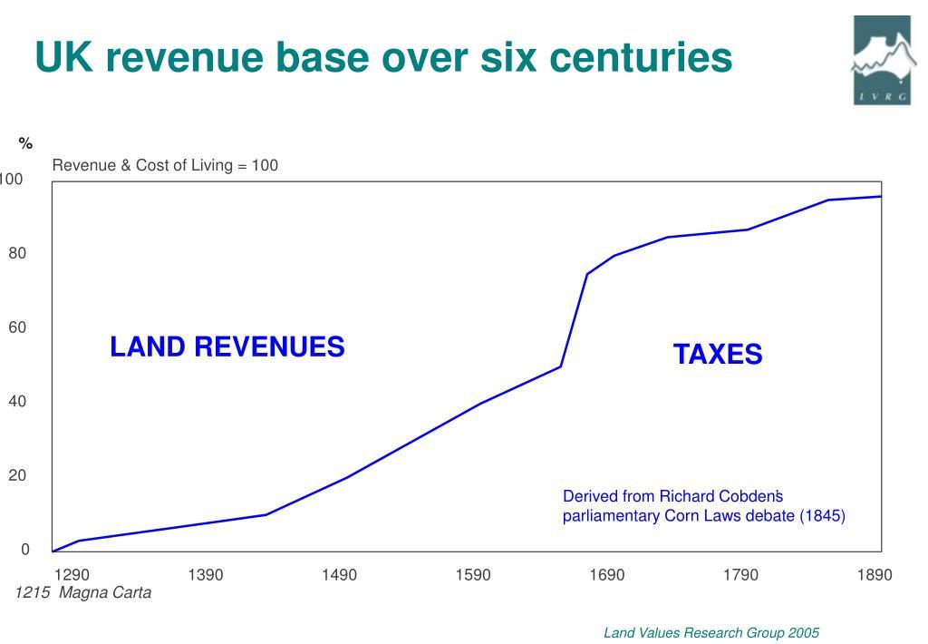 UK revenue base over six centuries