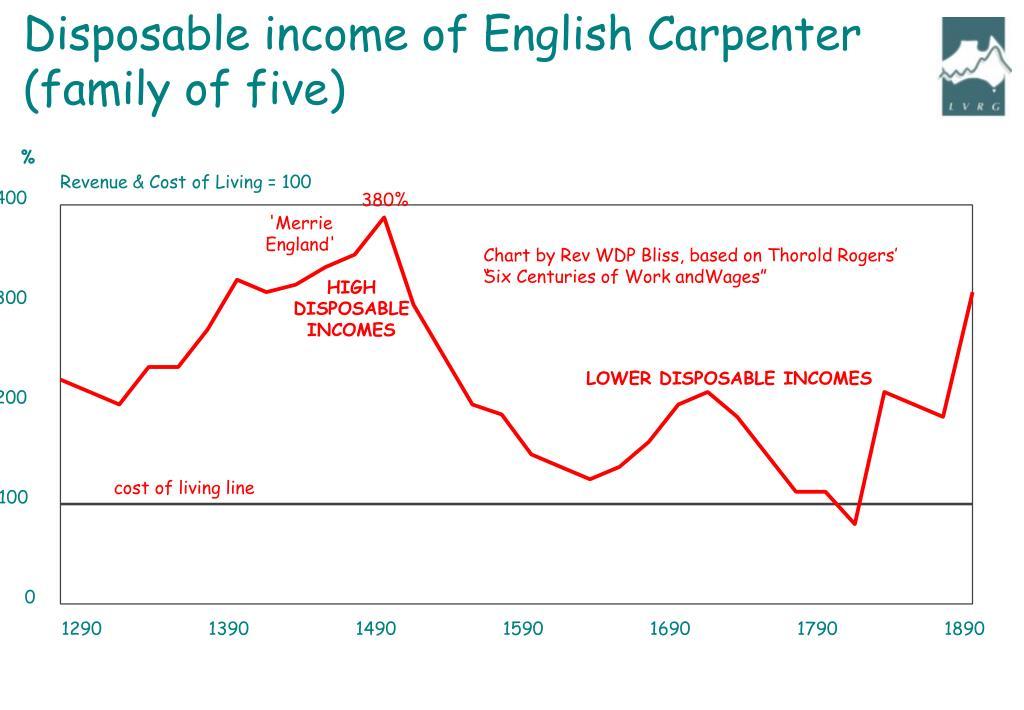 Disposable income of English Carpenter