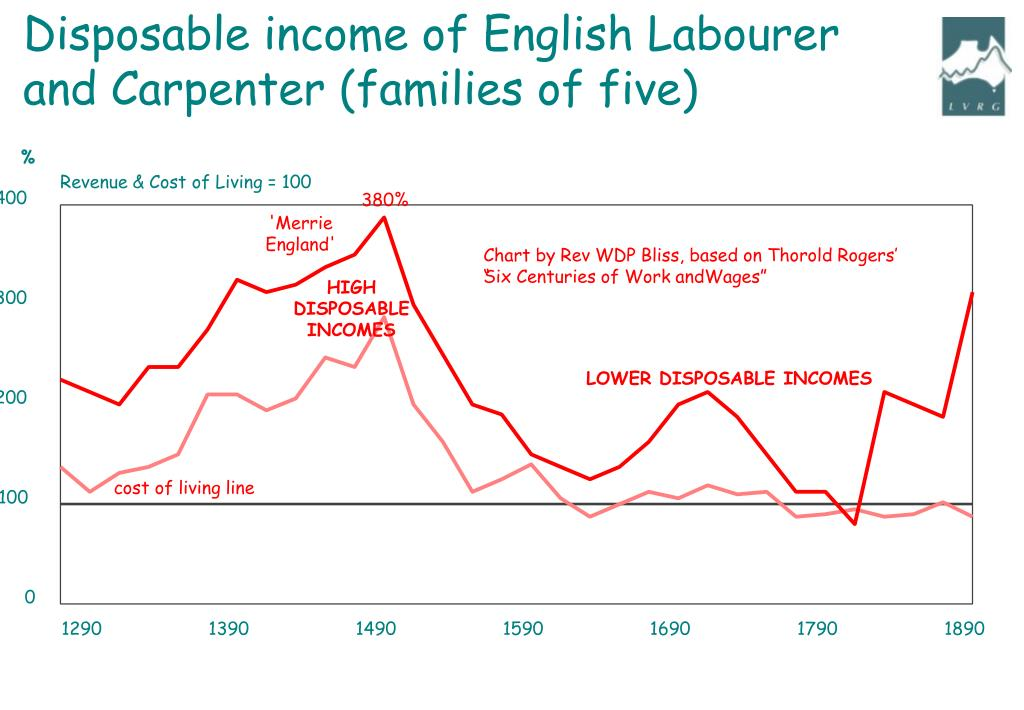 Disposable income of English Labourer