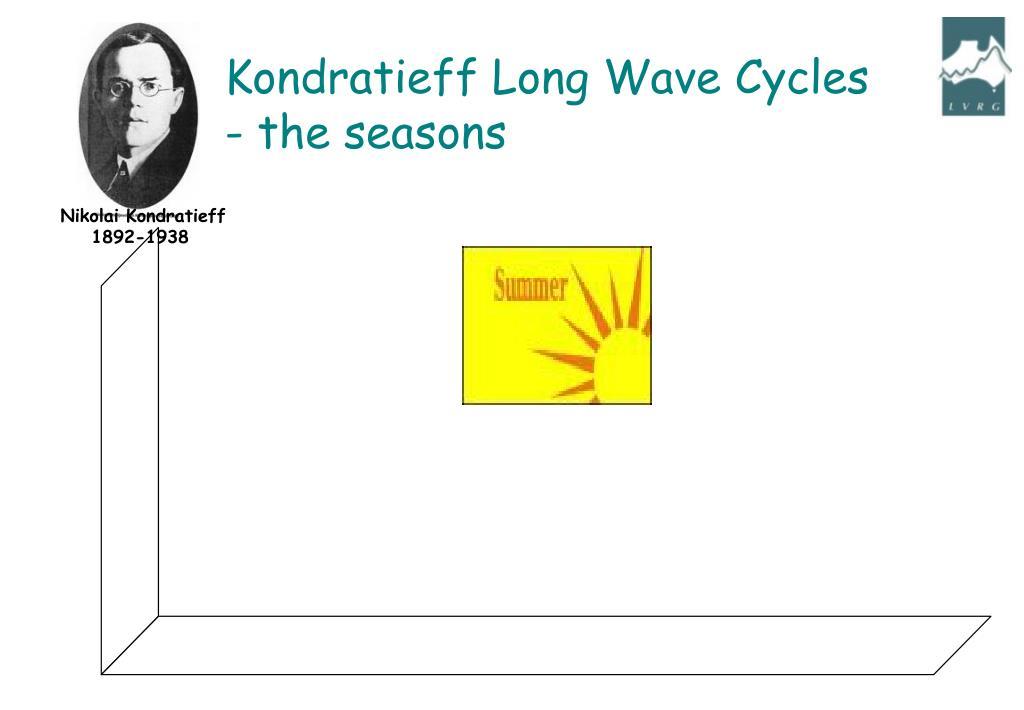 Kondratieff Long Wave Cycles