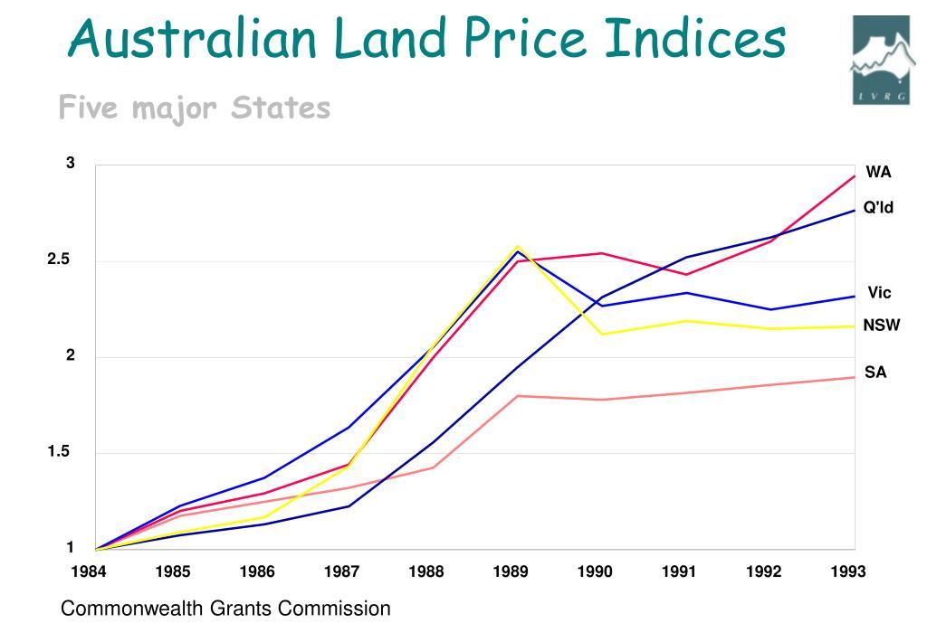 Australian Land Price Indices