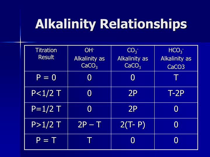 Alkalinity Relationships