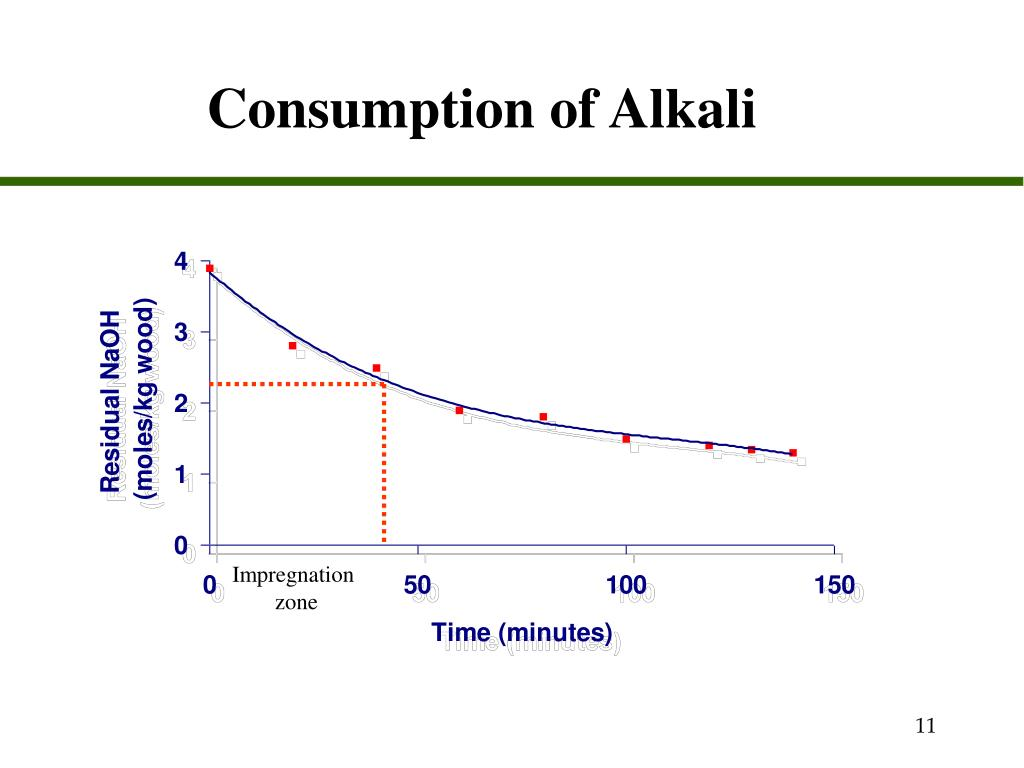 Consumption of Alkali