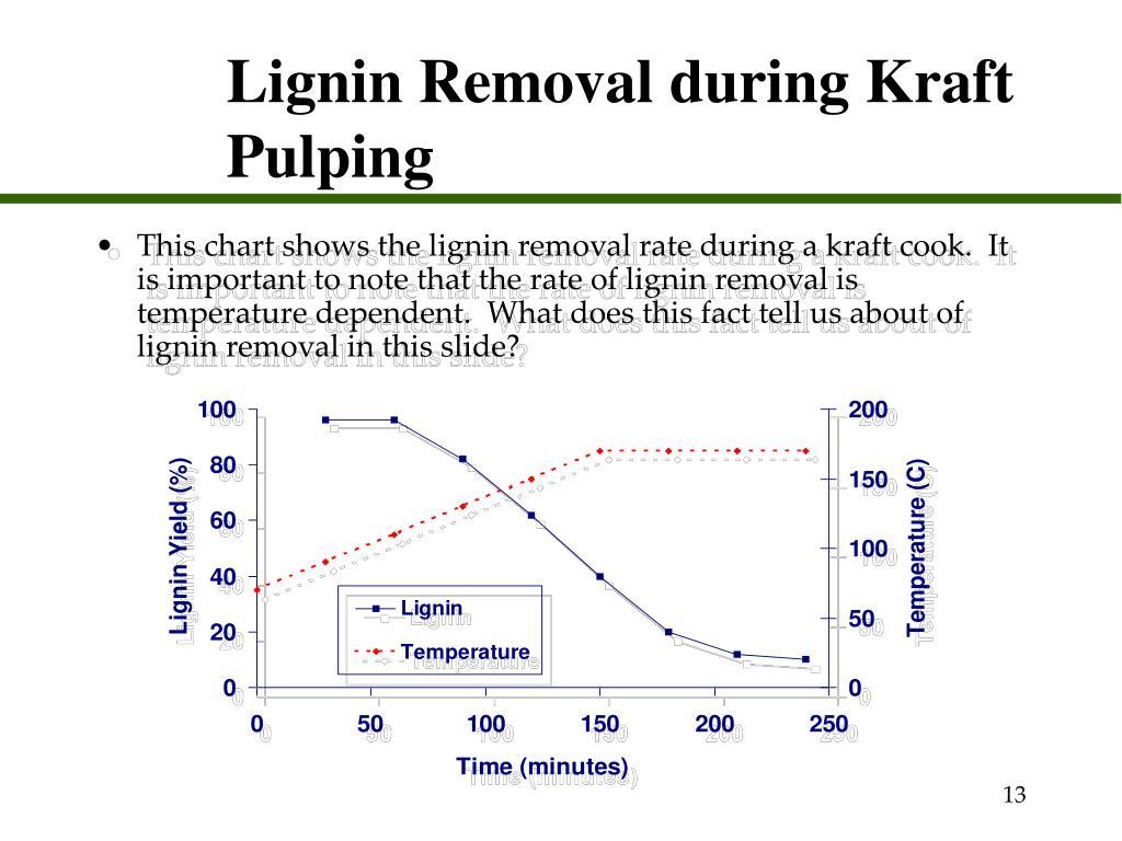 Lignin Removal during Kraft Pulping