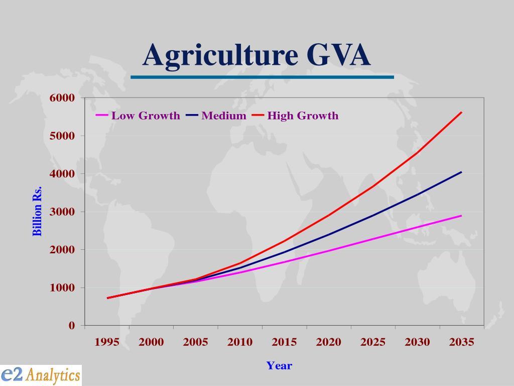 Agriculture GVA