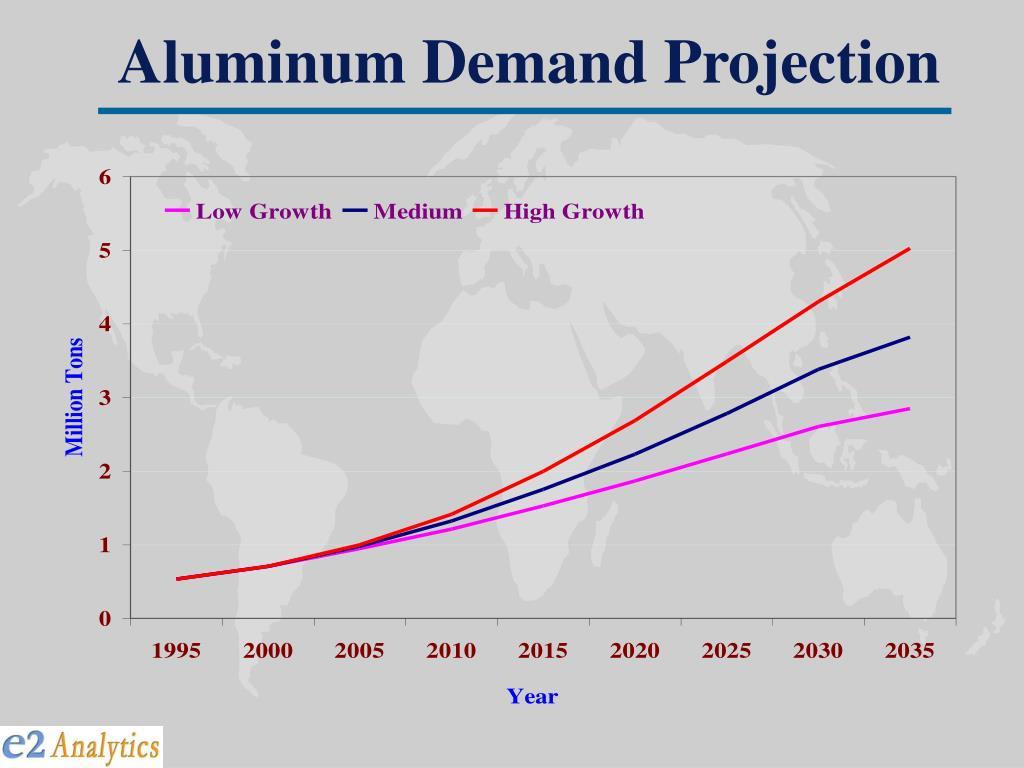 Aluminum Demand Projection