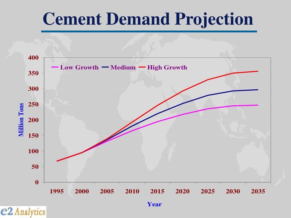 Cement Demand Projection