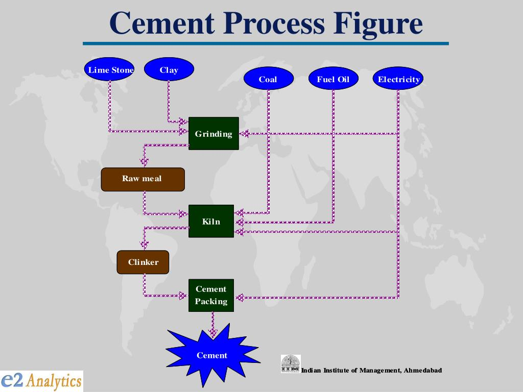 Cement Process Figure
