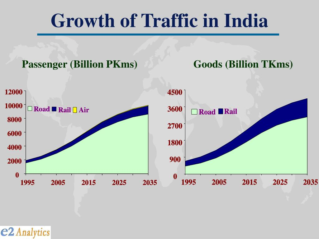 Growth of Traffic in India