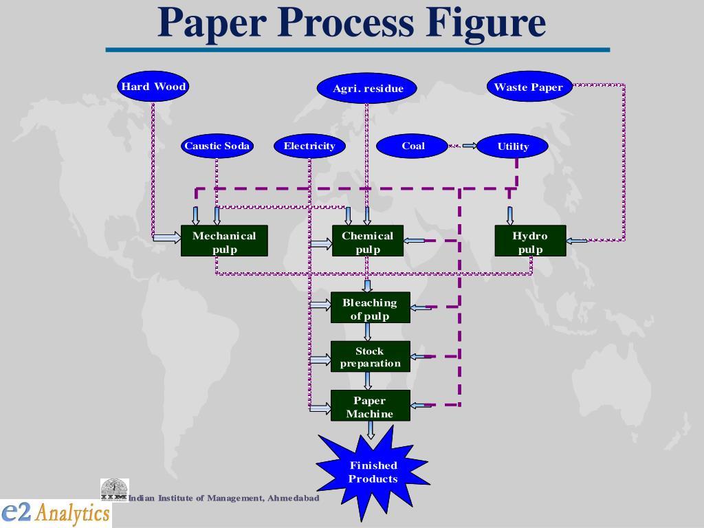 Paper Process Figure