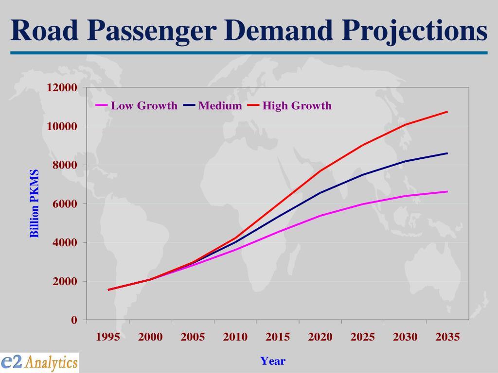 Road Passenger Demand Projections