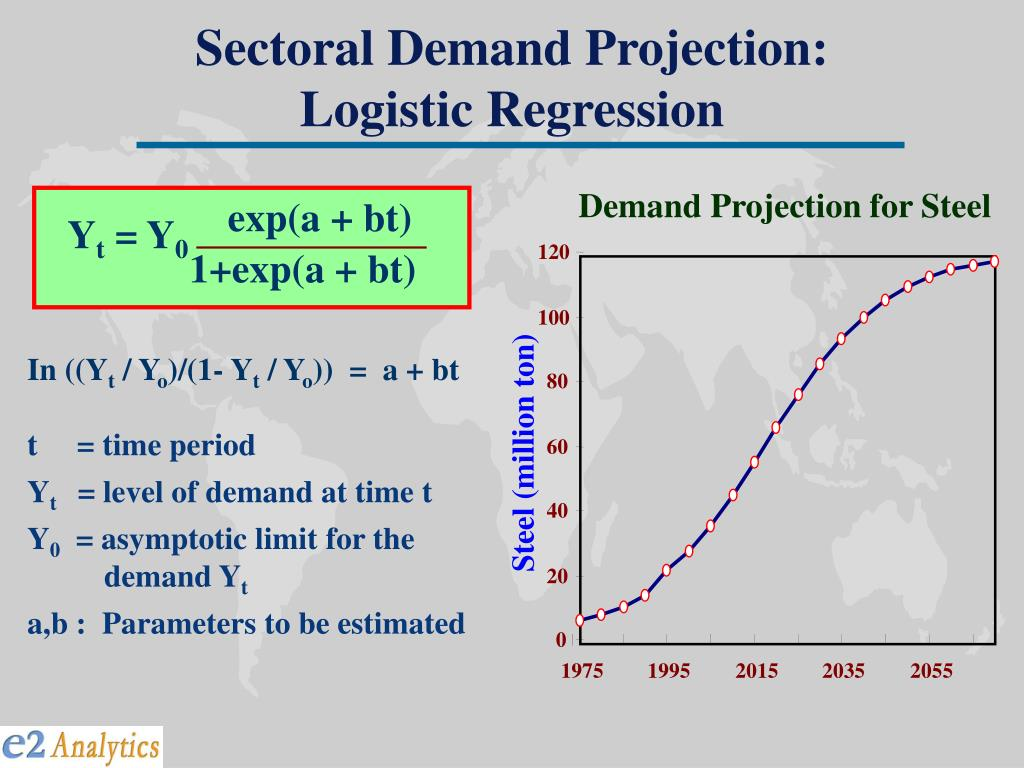 Sectoral Demand Projection: