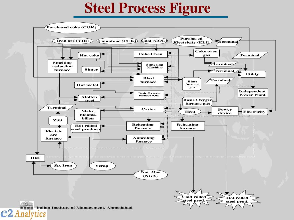 Steel Process Figure
