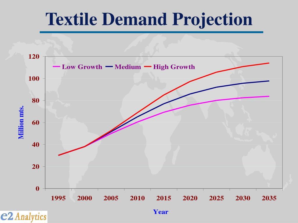 Textile Demand Projection