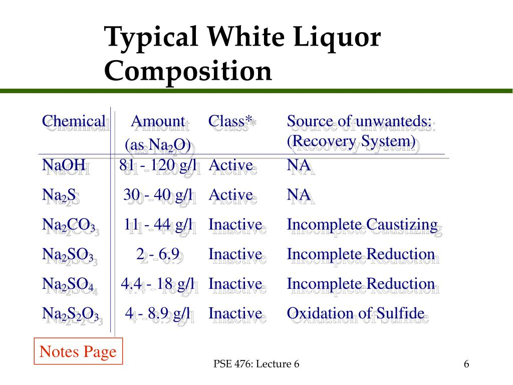 Typical White Liquor Composition