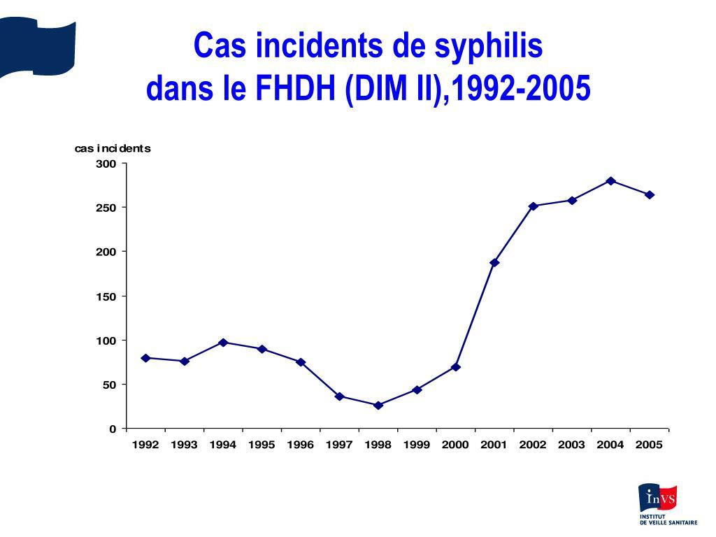Cas incidents de syphilis