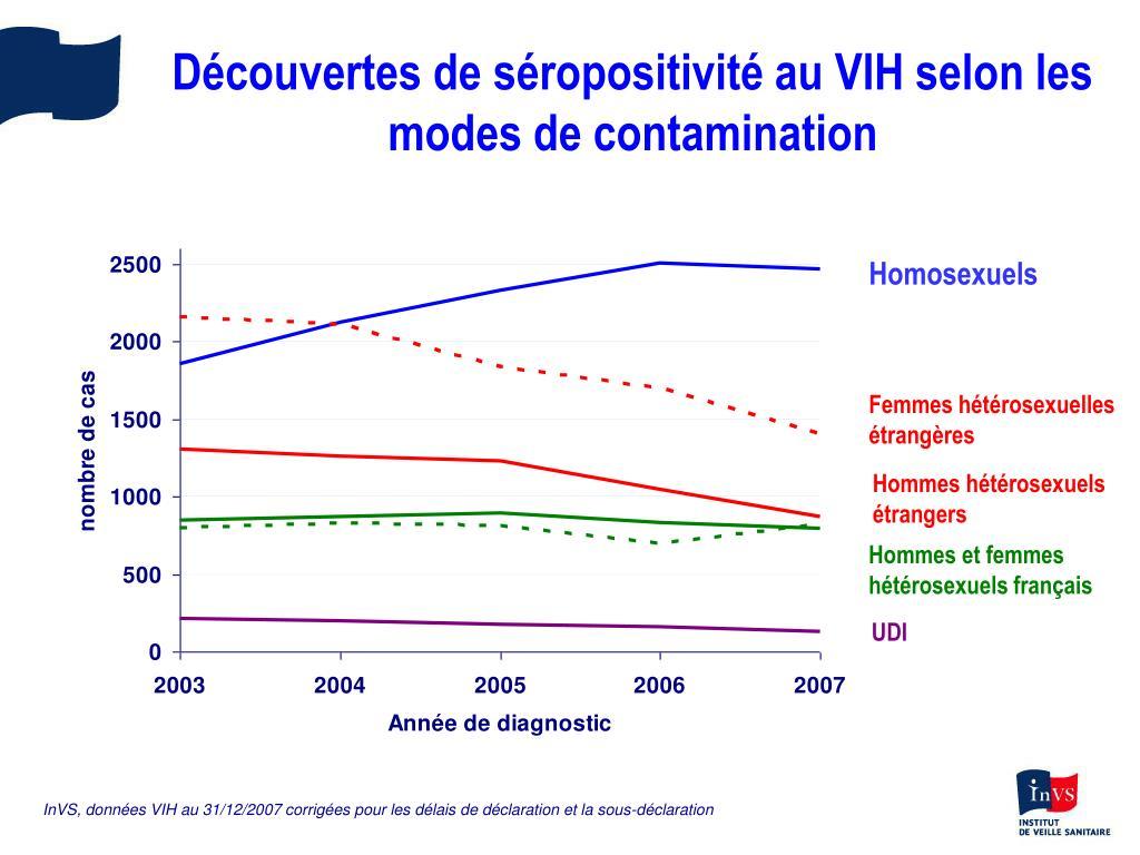 Découvertes de séropositivité au VIH selon les modes de contamination