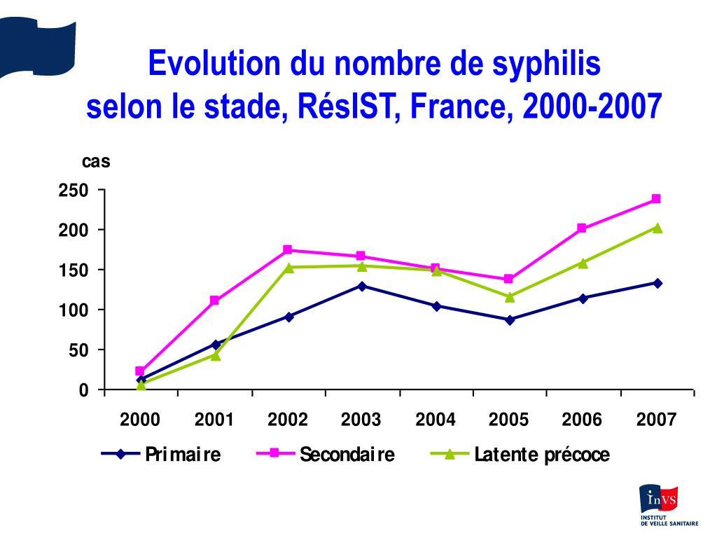 Evolution du nombre de syphilis