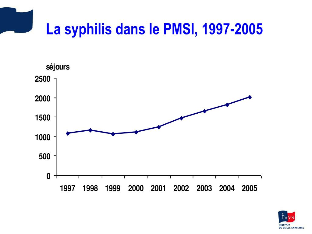 La syphilis dans le PMSI, 1997-2005