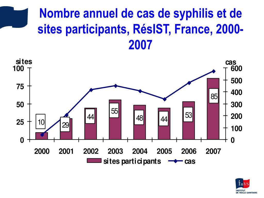 Nombre annuel de cas de syphilis et de sites participants, RésIST, France, 2000-2007